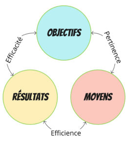 L'équation de la performance