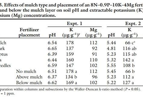 un tableau comparant des mesures de pH sur un même échantillon de sol. Les aiguilles de pins n'ont pas d'impact significatif et rendent l'échantillon plus alcalin que l'échantillon laissé nu.